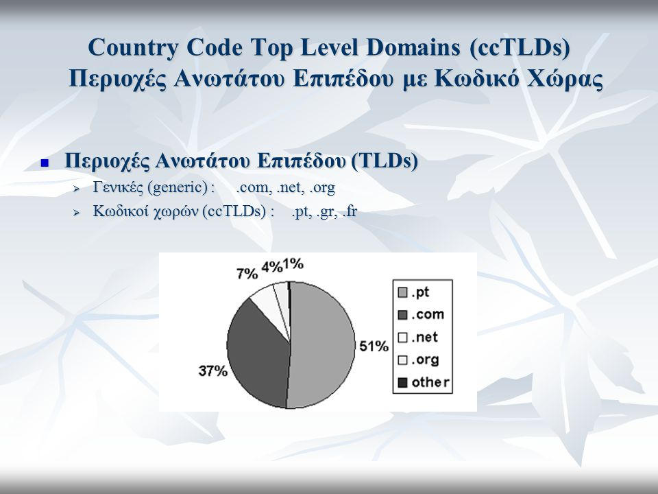 Country Code Top Level Domains (ccTLDs) Περιοχές Ανωτάτου Επιπέδου με Κωδικό Χώρας Περιοχές Ανωτάτου Επιπέδου (TLDs) Περιοχές Ανωτάτου Επιπέδου (TLDs)