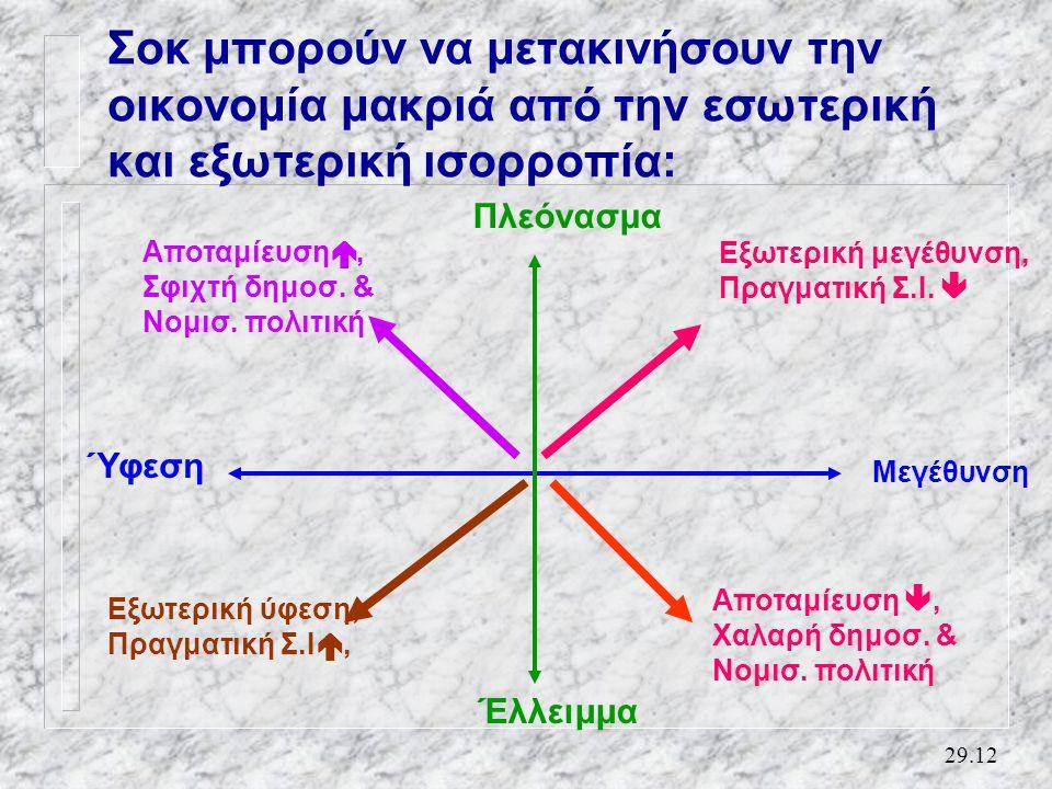 29.12 Σοκ μπορούν να μετακινήσουν την οικονομία μακριά από την εσωτερική και εξωτερική ισορροπία: Μεγέθυνση Ύφεση Πλεόνασμα Έλλειμμα Αποταμίευση , Σφιχτή δημοσ.