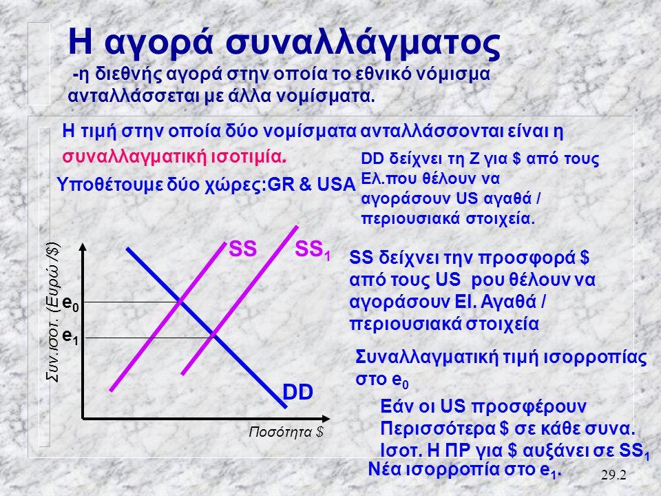 29.2 Η αγορά συναλλάγματος -η διεθνής αγορά στην οποία το εθνικό νόμισμα ανταλλάσσεται με άλλα νομίσματα.