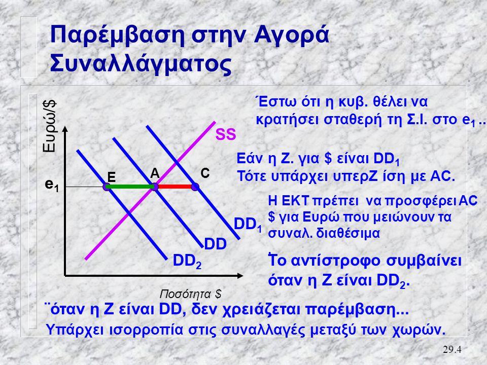 29.4 Παρέμβαση στην Αγορά Συναλλάγματος Ποσότητα $ Ευρώ/$ SS DD e1e1 Έστω ότι η κυβ.