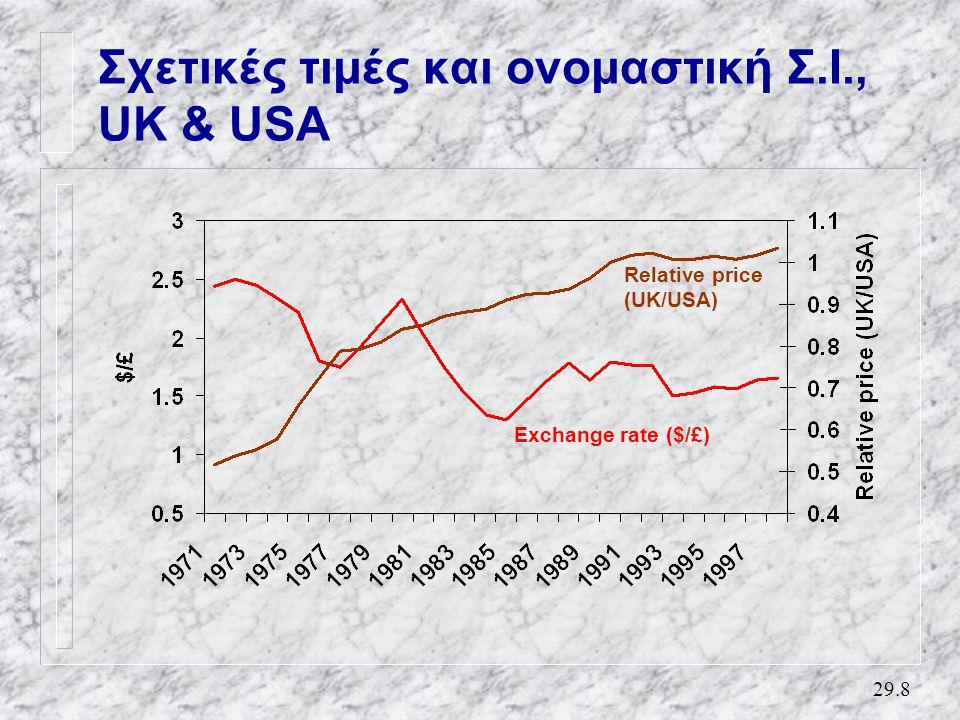 29.8 Σχετικές τιμές και ονομαστική Σ.Ι., UK & USA Relative price (UK/USA) Exchange rate ($/£)