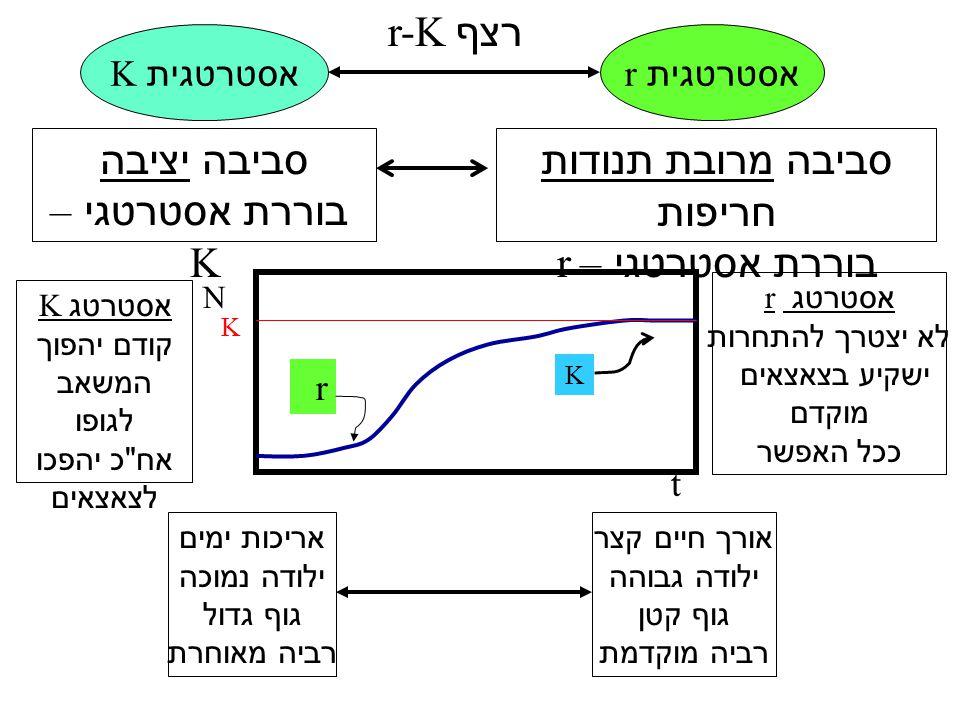 אסטרטג r לא יצטרך להתחרות ישקיע בצאצאים מוקדם ככל האפשר אסטרטג K קודם יהפוך המשאב לגופו אח