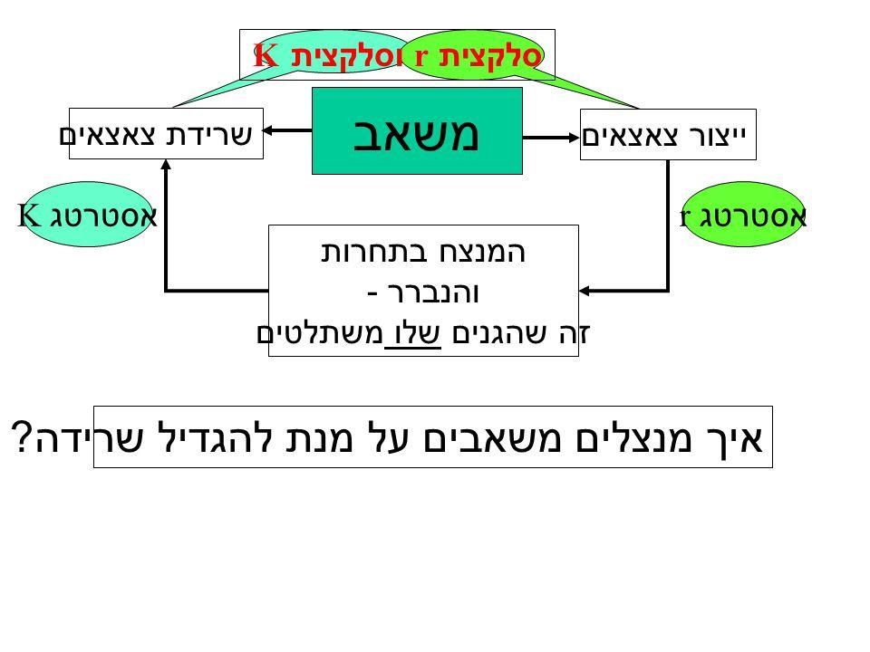 סלקצית r וסלקצית K משאב ייצור צאצאים המנצח בתחרות והנברר - זה שהגנים שלו משתלטים שרידת צאצאים אסטרטג r אסטרטג K איך מנצלים משאבים על מנת להגדיל שרידה