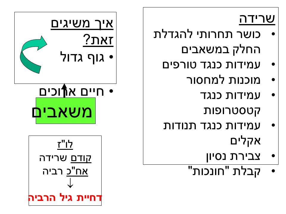 Σxl x b x lxbxlxbx bxbx lxlx x 0001.00 0.5 1 1 2.41.230.42 1.20.420.23 2.1 Σl x b x - קצב ה ריבוי נטו R O 4.1 Σxl x b x – המספר הצפוי של לידות משוקלל בגיל Nx 100 50 40 20 גיל תחילת הרביה והקשר שלו לגידול א.