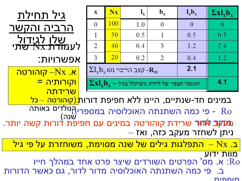 קרוב טוב ל – T – הגיל הממוצע בו נקבה מתרבה מספר צאצאים הנוצר בגיל 1 – l 1 b 1 מספר צאצאים הנוצר בגיל 2 – l 2 b 2 גיל הרביה הממוצע הוא - הסכום  xl x b x, מחולק בסכום הצאצאים שנוצרו במהלך החיים (לאורך כל הגילים) גיל הרביה - אורך הדור ליולד פעם בחיים – משך הזמן מלידת הורה ללידת צאצאו ( בדרך כלל אז גם מת ההורה, כך שאורך הדור = אורך החיים ) ליולד במשך תקופה - משך הזמן מלידת הורה ללידת צאצאו הממוצע אורך הדור, T, מבוטא ביחידות זמן של גיל, x l x מספר השורדים מגיל 0 לגיל x b x מספר הנולדים לבני גיל x Σl x b x קצב הריבוי נטו, שעור התחלופה – R 0