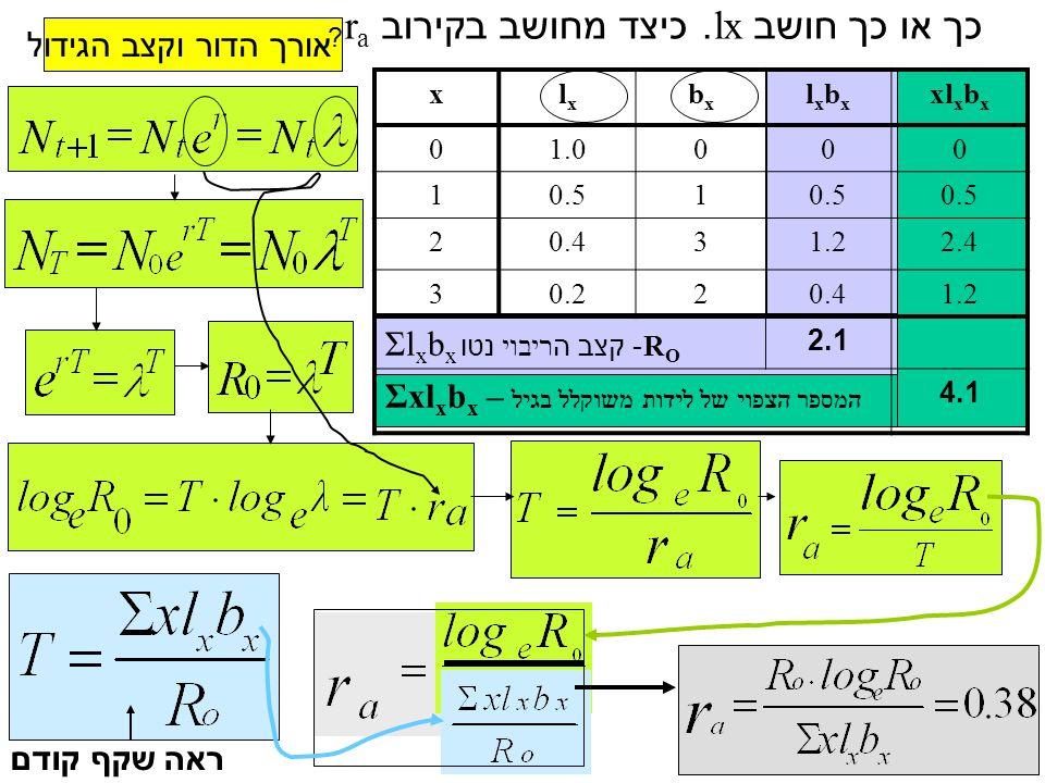 אורך הדור וקצב הגידול ראה שקף קודם xl x b x lxbxlxbx bxbx lxlx x 0001.00 0.5 1 1 2.41.230.42 1.20.420.23 2.1 Σl x b x - קצב ה ריבוי נטו R O 4.1 Σxl x
