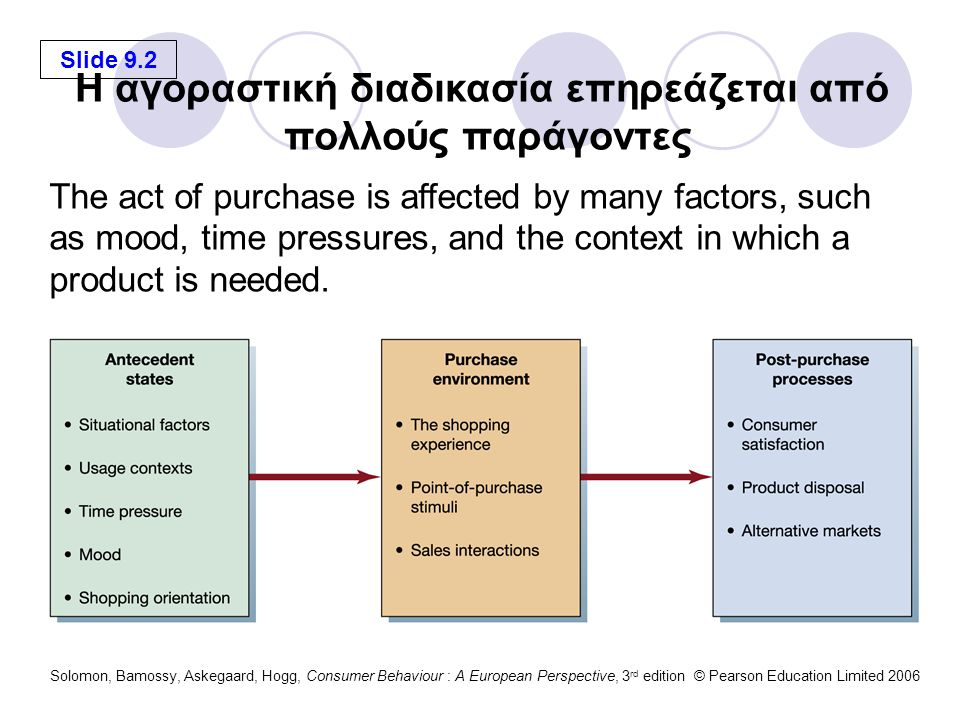 Slide 9.3 Solomon, Bamossy, Askegaard, Hogg, Consumer Behaviour : A European Perspective, 3 rd edition © Pearson Education Limited 2006 A person's mood or physiological condition at the time of purchase can have a major impact on what is bought and how products are evaluated.