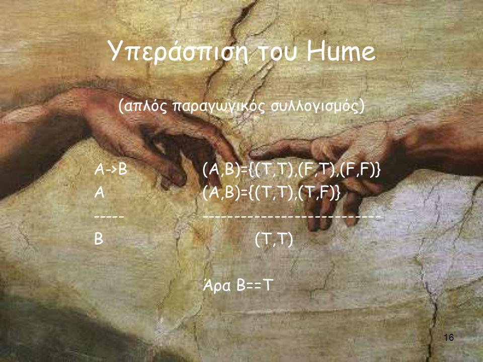 16 Υπεράσπιση του Hume (απλός παραγωγικός συλλογισμός) Α->Β Α ----- Β (Α,Β)={(Τ,Τ),(F,T),(F,F)} (A,B)={(T,T),(T,F)} --------------------------- (T,T) Άρα Β==Τ