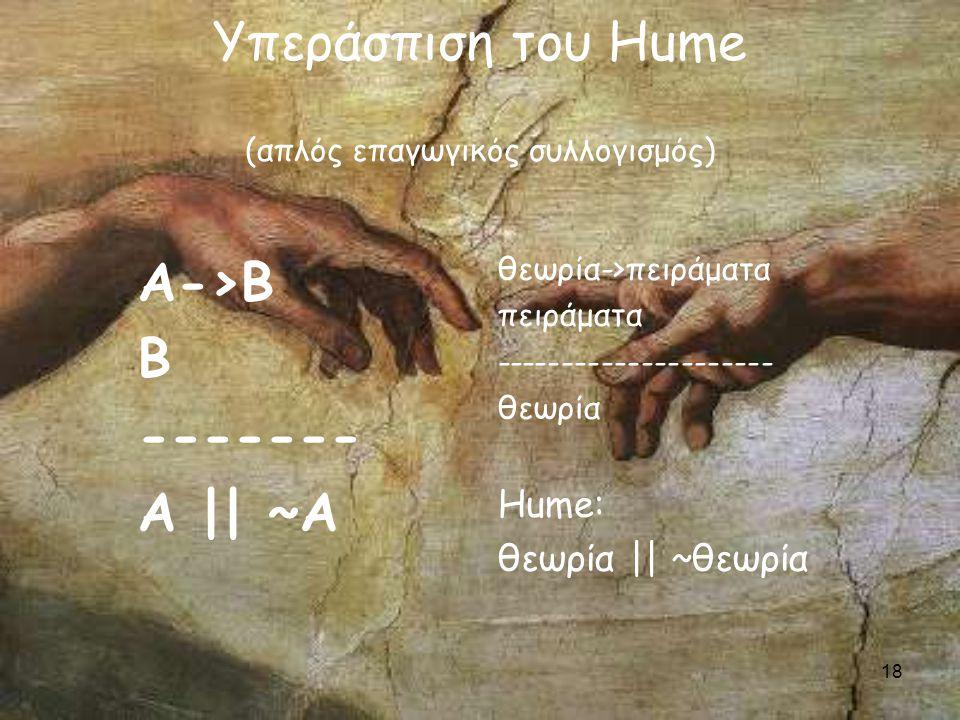 18 Υπεράσπιση του Hume (απλός επαγωγικός συλλογισμός) Α->Β Β ------- Α || ~Α θεωρία->πειράματα πειράματα --------------------- θεωρία Hume: θεωρία || ~θεωρία