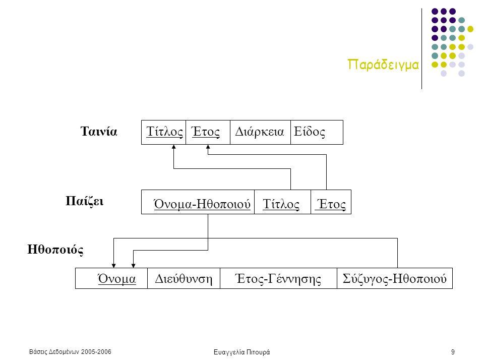 Βάσεις Δεδομένων 2005-2006 Ευαγγελία Πιτουρά20 Παράδειγμα Παράδειγμα (συνένωση): Το όνομα και η διεύθυνση όλων των ηθοποιών που έπαιξαν στη ταινία «Νύφες» του 2004 {d.Όνομα-Ηθοποιού, t.διεύθυνση | Ηθοποιός(t) and Παίζει(d) and d.Τίτλος = 'Νύφες' and d.Έτος = 2004 and d.
