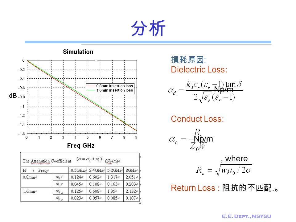 E.E. Dept., NSYSU 分析 損耗原因 : Dielectric Loss: Np/m Conduct Loss: Np/m, where Return Loss : 阻抗的不匹配. 。