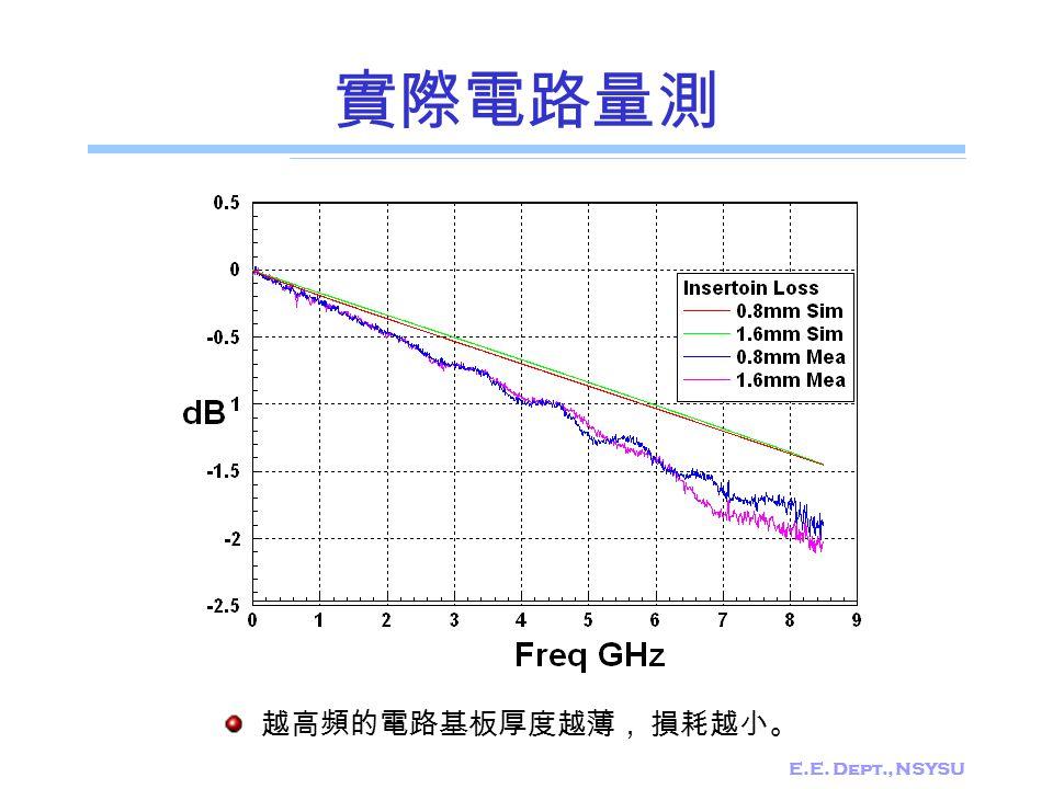 E.E. Dept., NSYSU 實際電路量測 越高頻的電路基板厚度越薄, 損耗越小。