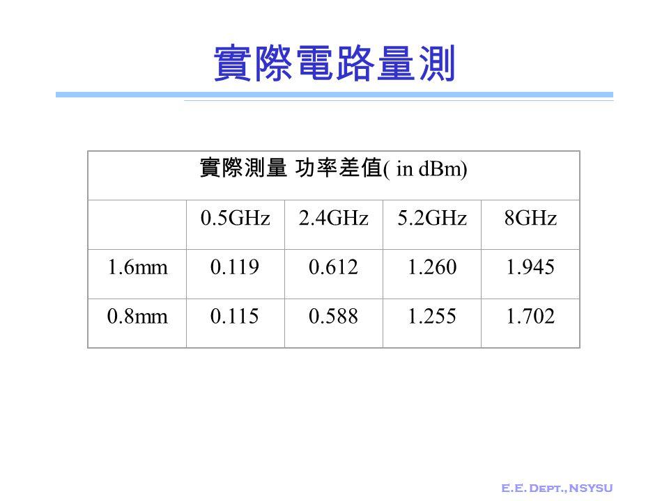 E.E. Dept., NSYSU 實際電路量測 實際測量 功率差值 ( in dBm) 0.5GHz2.4GHz5.2GHz8GHz 1.6mm0.1190.6121.2601.945 0.8mm0.1150.5881.2551.702