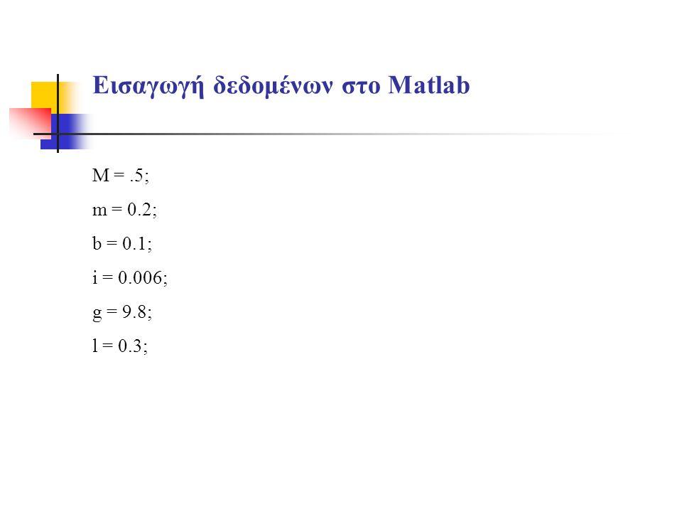 Εισαγωγή δεδομένων στο Matlab M =.5; m = 0.2; b = 0.1; i = 0.006; g = 9.8; l = 0.3;