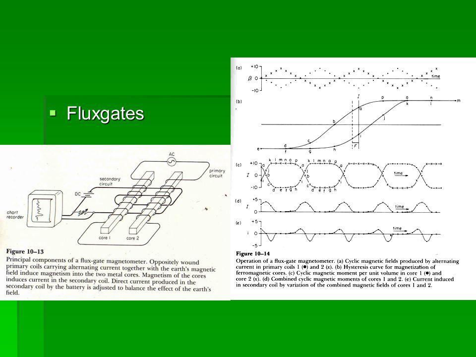  Fluxgates