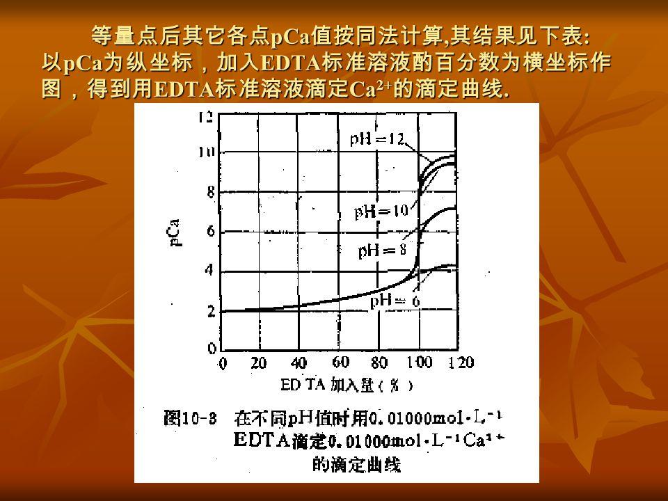 等量点后其它各点 pCa 值按同法计算, 其结果见下表 : 以 pCa 为纵坐标,加入 EDTA 标准溶液酌百分数为横坐标作 图,得到用 EDTA 标准溶液滴定 Ca 2+ 的滴定曲线. 等量点后其它各点 pCa 值按同法计算, 其结果见下表 : 以 pCa 为纵坐标,加入 EDTA 标准溶液酌百分