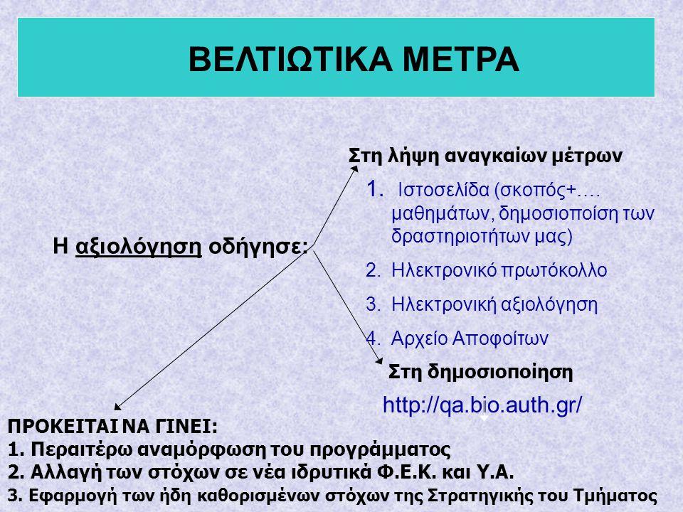 Η αξιολόγηση οδήγησε: Στη λήψη αναγκαίων μέτρων http://qa.bio.auth.gr/ 1. Ιστοσελίδα (σκοπός+…. μαθημάτων, δημοσιοποίση των δραστηριοτήτων μας) 2.Ηλεκ