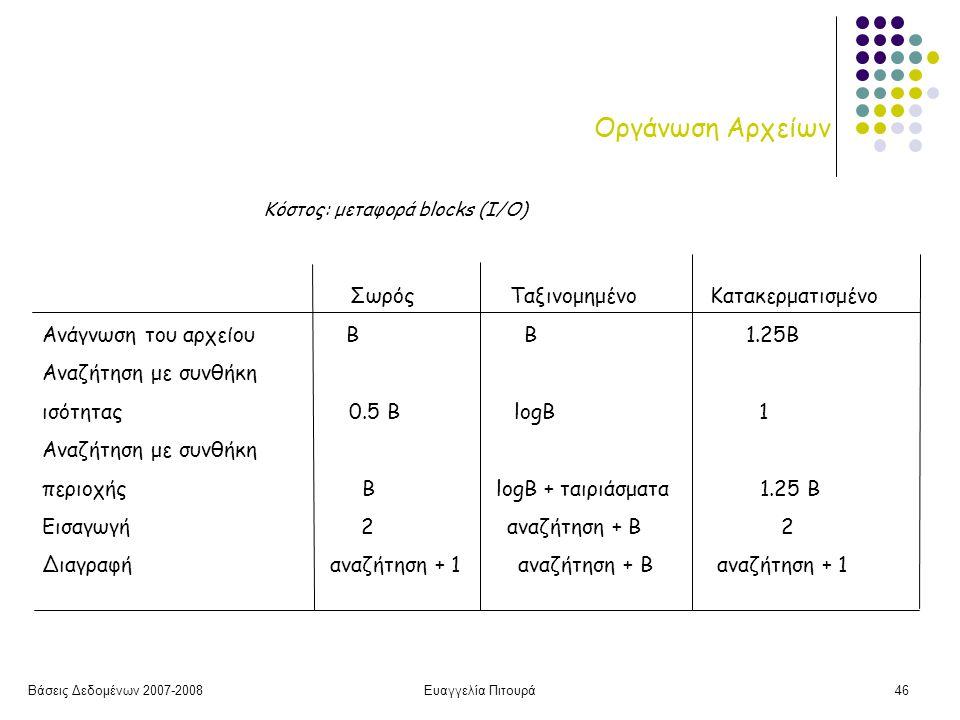 Βάσεις Δεδομένων 2007-2008Ευαγγελία Πιτουρά46 Οργάνωση Αρχείων Σωρός Ταξινομημένο Κατακερματισμένο Ανάγνωση του αρχείου Β B 1.25B Αναζήτηση με συνθήκη ισότητας 0.5 B logB 1 Αναζήτηση με συνθήκη περιοχής B logB + ταιριάσματα 1.25 Β Εισαγωγή 2 αναζήτηση + B 2 Διαγραφή αναζήτηση + 1 αναζήτηση + Β αναζήτηση + 1 Κόστος: μεταφορά blocks (I/O)