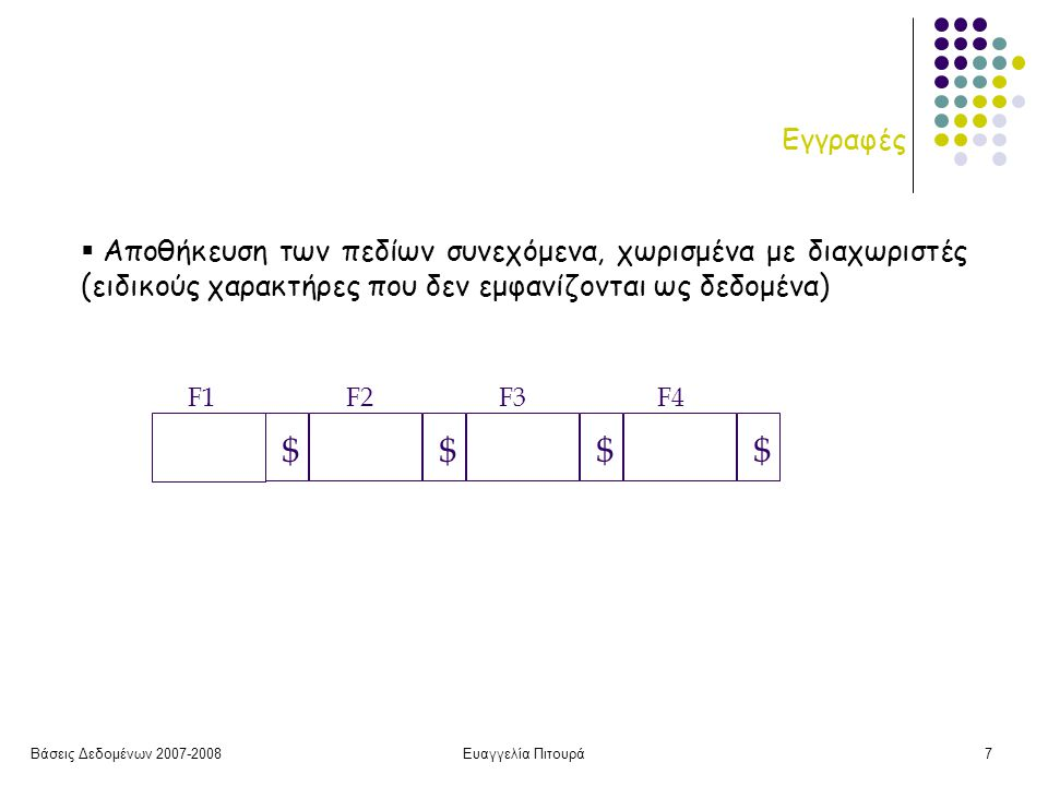 Βάσεις Δεδομένων 2007-2008Ευαγγελία Πιτουρά8 Εγγραφές  Χώρο στην αρχή κάθε εγγραφής – πίνακας ακεραίων Ι[j] όπου j η μετατόπιση (offset) της j-οστής εγγραφής (κρατά την αρχή του j- οστού πεδίου) + τη μετατόπιση του τέλους της εγγραφής απευθείας πρόσβαση σε οποιαδήποτε πεδίο καλό χειρισμό της τιμής null F1 F2 F3 F4