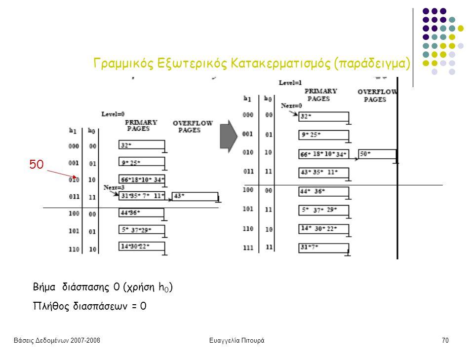 Βάσεις Δεδομένων 2007-2008Ευαγγελία Πιτουρά70 Γραμμικός Εξωτερικός Κατακερματισμός (παράδειγμα) Βήμα διάσπασης 0 (χρήση h 0 ) Πλήθος διασπάσεων = 0 50