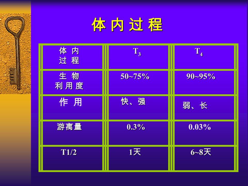 体 内 过 程 过 程 T 3 T 4 生 物 利 用 度 利 用 度 50~75% 50~75% 90~95% 90~95% 作 用 快、强 快、强 弱、长 弱、长 游离量 0.3% 0.3% 0.03% T1/2 1 天 1 天 6~8 天 6~8 天 体 内 过 程 体 内 过 程 体 内 过 程 体 内 过 程