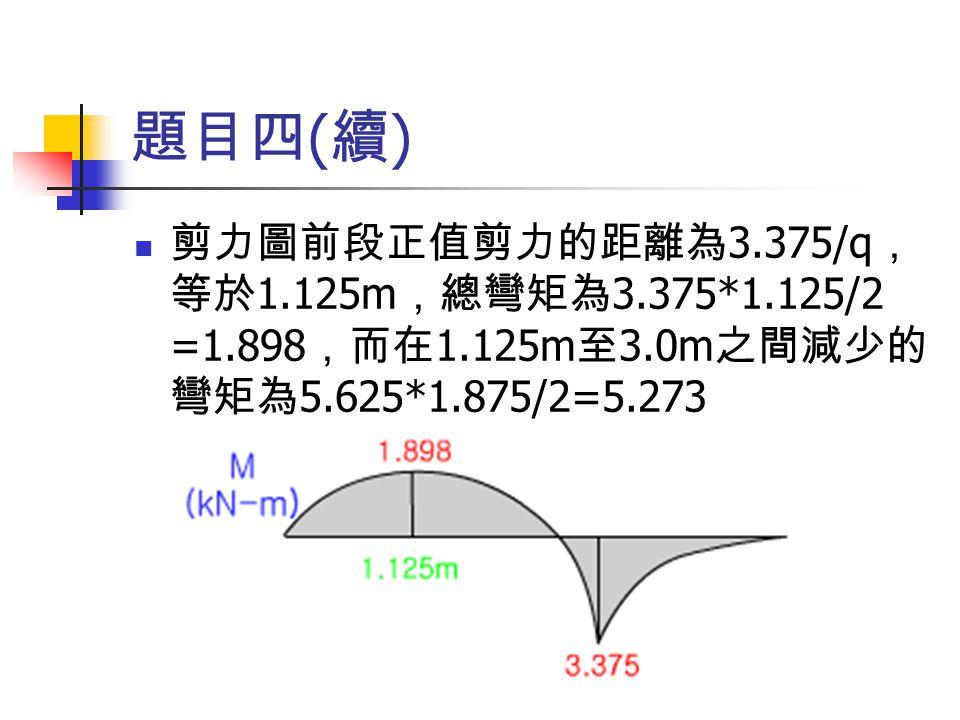 題目四 ( 續 ) 剪力圖前段正值剪力的距離為 3.375/q , 等於 1.125m ,總彎矩為 3.375*1.125/2 =1.898 ,而在 1.125m 至 3.0m 之間減少的 彎矩為 5.625*1.875/2=5.273