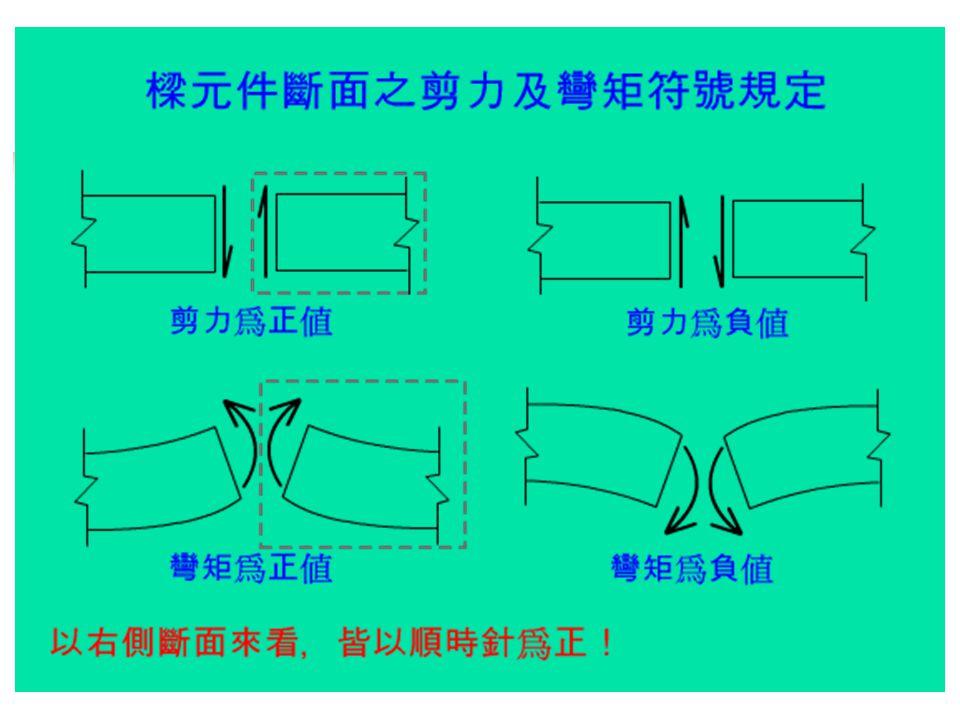 剪力圖及彎矩圖之作法 先判別結構是否穩定 若為穩定,且為靜定結構,則可直接由 平衡方程式及外載重,求得支承反力 剪力圖由結構左邊開始繪製,依據力的 方向同上同下,未施力處以水平表示, 均佈力則以斜線表示 彎矩為剪力之積分,由剪力圖所圍之面 積即可求得各點之彎矩