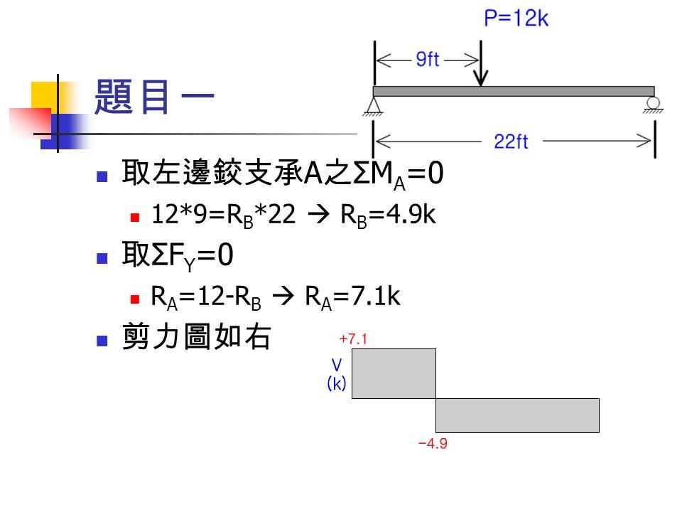題目一 取左邊鉸支承 A 之 ΣM A =0 12*9=R B *22  R B =4.9k 取 ΣF Y =0 R A =12-R B  R A =7.1k 剪力圖如右