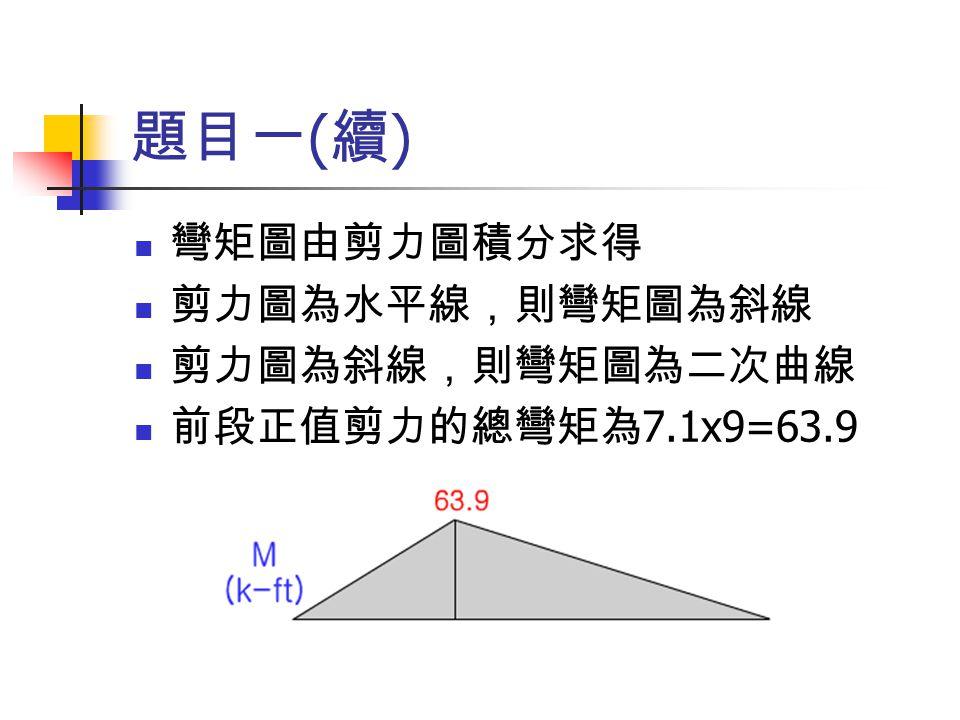 題目二 取左邊鉸支承 A 之 ΣM A =0 1.5*22*11=R B *22  R B =16.5k 取 ΣF Y =0 R A =1.5*22-R B  R A =16.5k 剪力圖如右