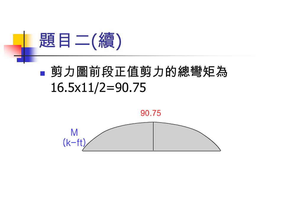 題目二 ( 續 ) 剪力圖前段正值剪力的總彎矩為 16.5x11/2=90.75