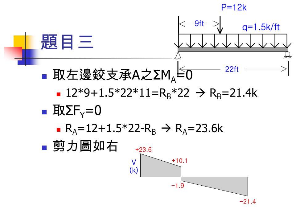 題目三 取左邊鉸支承 A 之 ΣM A =0 12*9+1.5*22*11=R B *22  R B =21.4k 取 ΣF Y =0 R A =12+1.5*22-R B  R A =23.6k 剪力圖如右