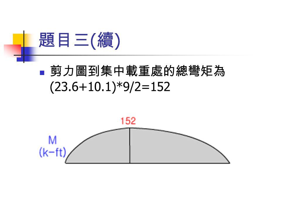 題目三 ( 續 ) 剪力圖到集中載重處的總彎矩為 (23.6+10.1)*9/2=152