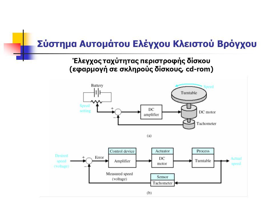 Σύστημα Αυτομάτου Ελέγχου Κλειστού Βρόγχου Έλεγχος ταχύτητας περιστροφής δίσκου (εφαρμογή σε σκληρούς δίσκους, cd-rom)