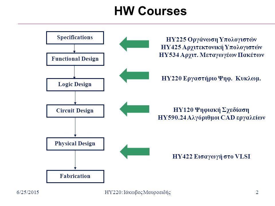6/25/2015HY220: Ιάκωβος Μαυροειδής2 HW Courses HY225 Οργάνωση Υπολογιστών HY425 Αρχιτεκτονική Υπολογιστών HY534 Αρχιτ.