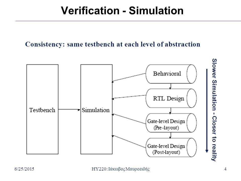 6/25/2015HY220: Ιάκωβος Μαυροειδής4 Consistency: same testbench at each level of abstraction Verification - Simulation Slower Simulation - Closer to r