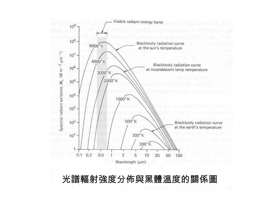 光譜輻射強度分佈與黑體溫度的關係圖