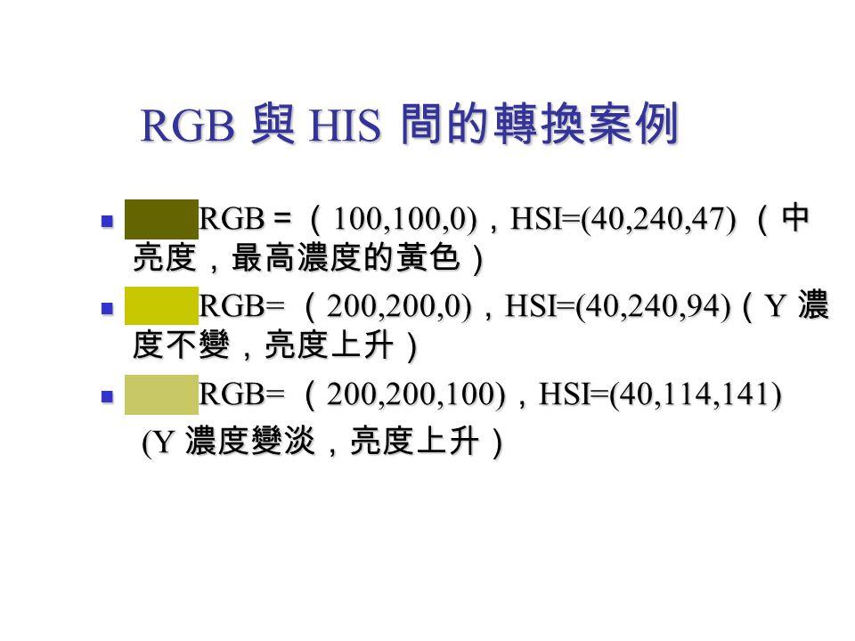 RGB 與 HIS 間的轉換案例 RGB =( 100,100,0) , HSI=(40,240,47) (中 亮度,最高濃度的黃色) RGB =( 100,100,0) , HSI=(40,240,47) (中 亮度,最高濃度的黃色) RGB= ( 200,200,0) , HSI=(40,240