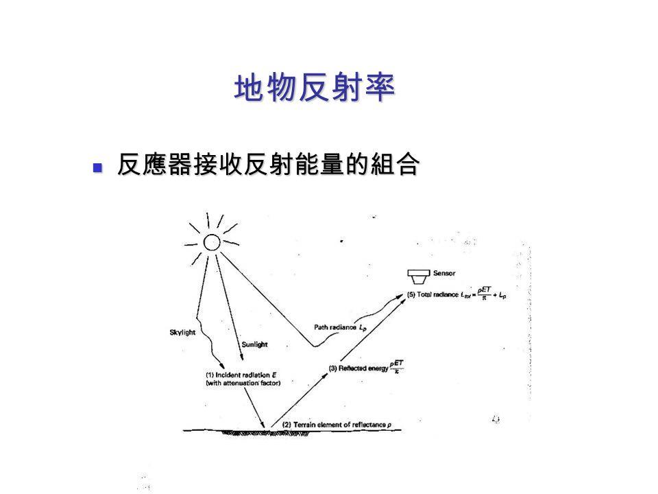 地物反射率 反應器接收反射能量的組合 反應器接收反射能量的組合