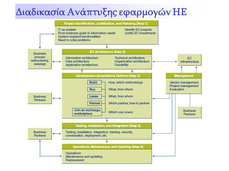 Διαδικασία Ανάπτυξης εφαρμογών ΗΕ