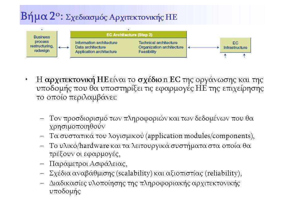 Η αρχιτεκτονική ΗΕ είναι το σχέδιο n EC της οργάνωσης και της υποδομής που θα υποστηρίξει τις εφαρμογές ΗΕ της επιχείρησης το οποίο περιλαμβάνει: –Τον προσδιορισμό των πληροφοριών και των δεδομένων που θα χρησιμοποιηθούν –Τα συστατικά του λογισμικού (application modules/components), –To υλικό/hardware και τα λειτουργικά συστήματα στα οποία θα τρέξουν οι εφαρμογές, –Παράμετροι Ασφάλειας, –Σχέδια αναβάθμισης (scalability) και αξιοπιστίας (reliability), –Διαδικασίες υλοποίησης της πληροφοριακής αρχιτεκτονικής υποδομής Βήμα 2 ο : Σχεδιασμός Αρχιτεκτονικής ΗΕ