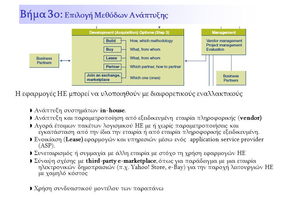 Η εφαρμογές ΗΕ μπορεί να υλοποιηθούν με διαφορετικούς εναλλακτικούς ◗ Ανάπτυξη συστημάτων in-house.