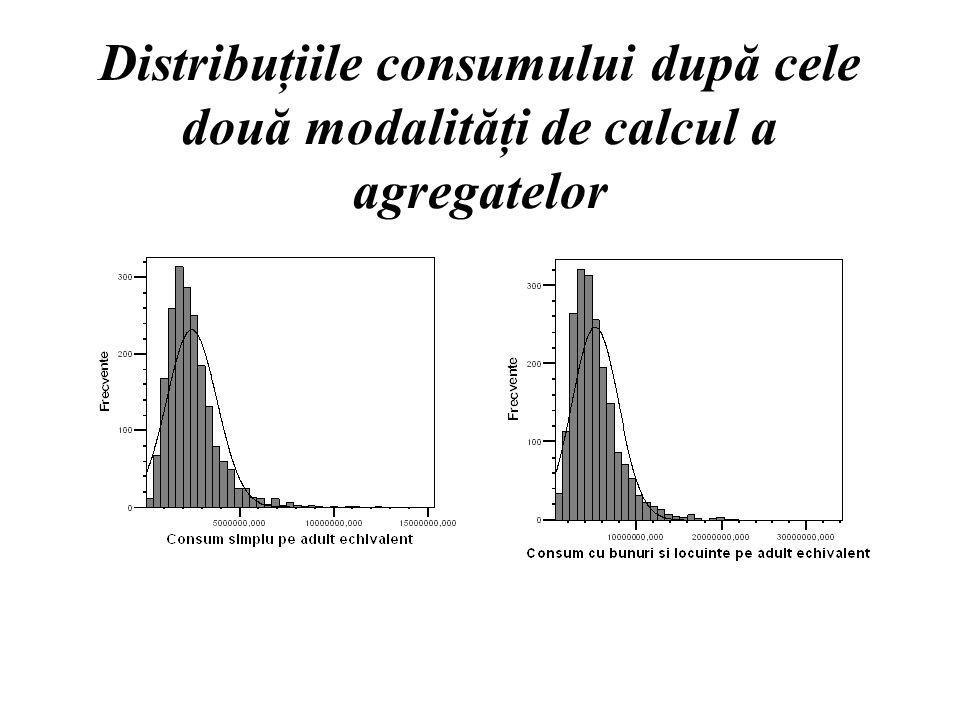 Distribuţiile consumului după cele două modalităţi de calcul a agregatelor