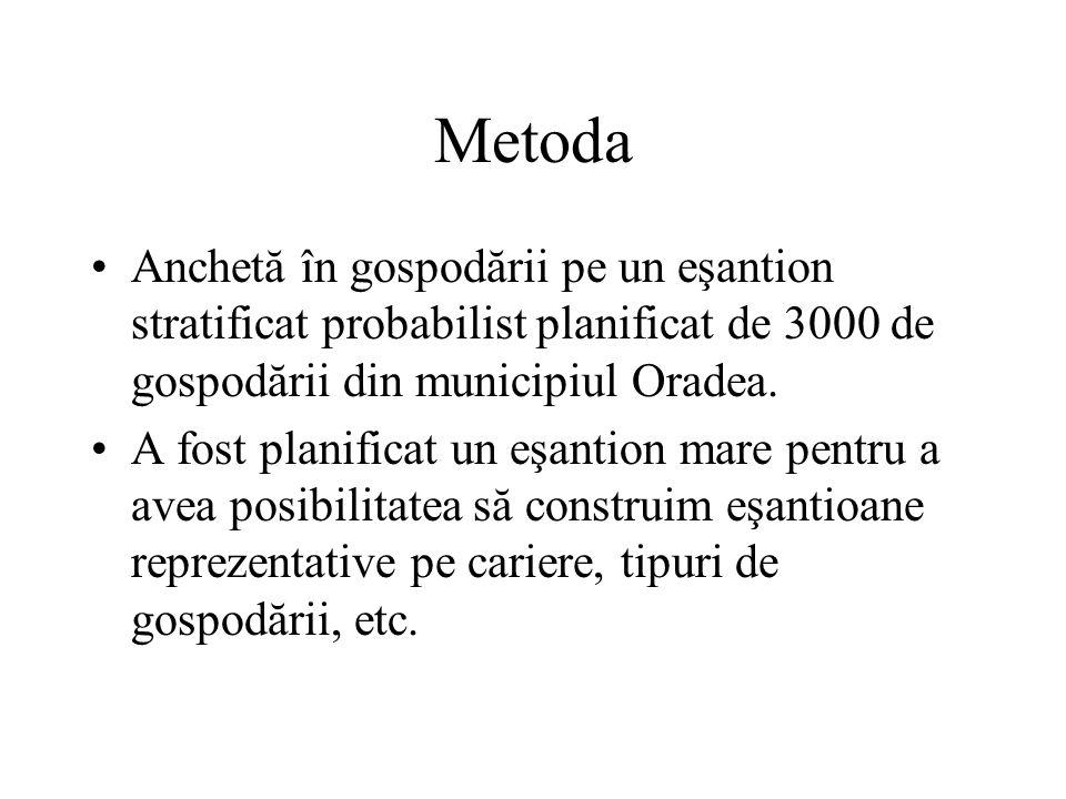 Metoda Anchetă în gospodării pe un eşantion stratificat probabilist planificat de 3000 de gospodării din municipiul Oradea.