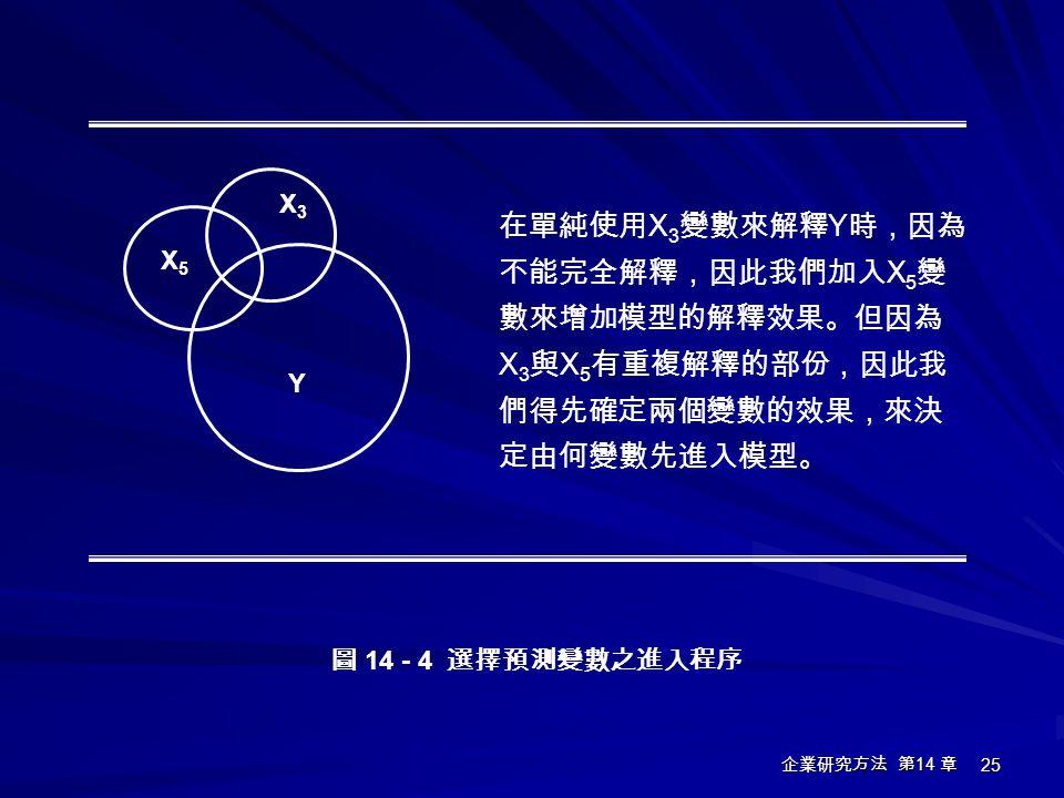 企業研究方法 第 14 章 25 圖 14 - 4 選擇預測變數之進入程序 X5X5 X3X3 Y 在單純使用 X 3 變數來解釋 Y 時,因為 不能完全解釋,因此我們加入 X 5 變 數來增加模型的解釋效果。但因為 X 3 與 X 5 有重複解釋的部份,因此我 們得先確定兩個變數的效果,來決 定由