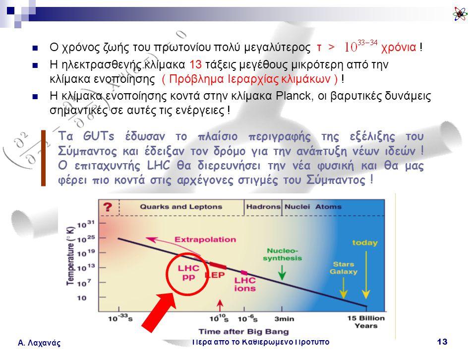 Πέρα από το Καθιερωμένο Πρότυπο 13 Α. Λαχανάς Ο χρόνος ζωής του πρωτονίου πολύ μεγαλύτερος τ > χρόνια ! Η ηλεκτρασθενής κλίμακα 13 τάξεις μεγέθους μικ