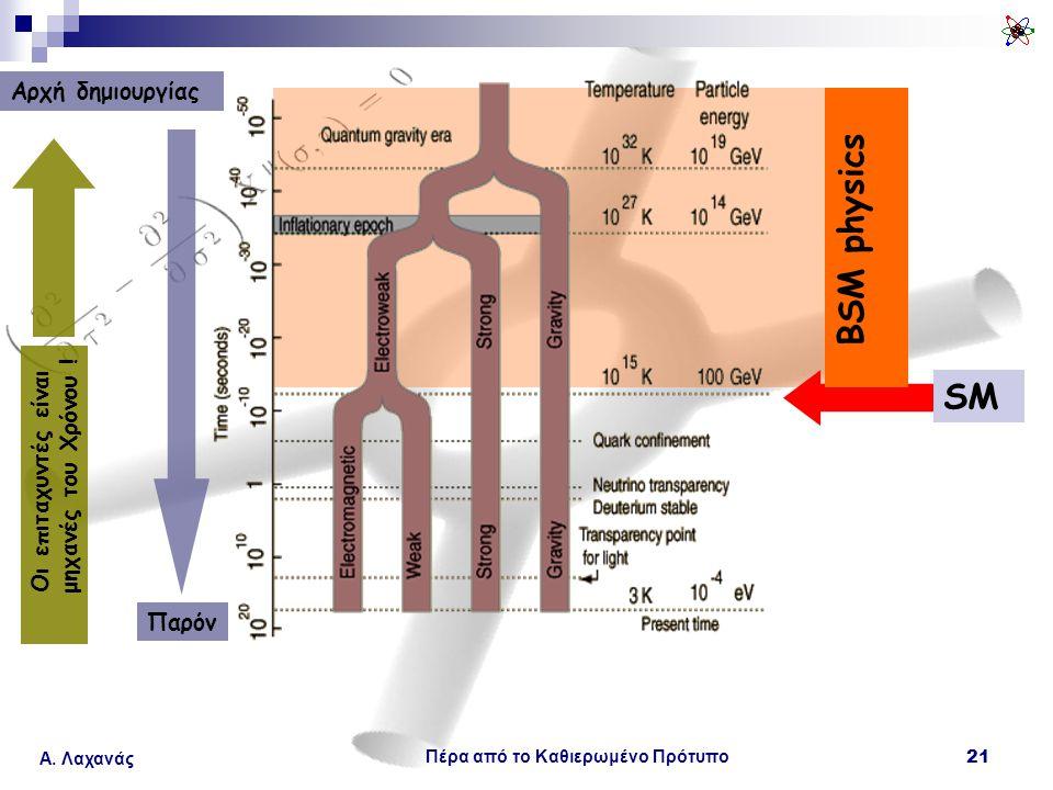 Πέρα από το Καθιερωμένο Πρότυπο 21 Α. Λαχανάς SM BSM physics Παρόν Αρχή δημιουργίας Οι επιταχυντές είναι μηχανές του Χρόνου !