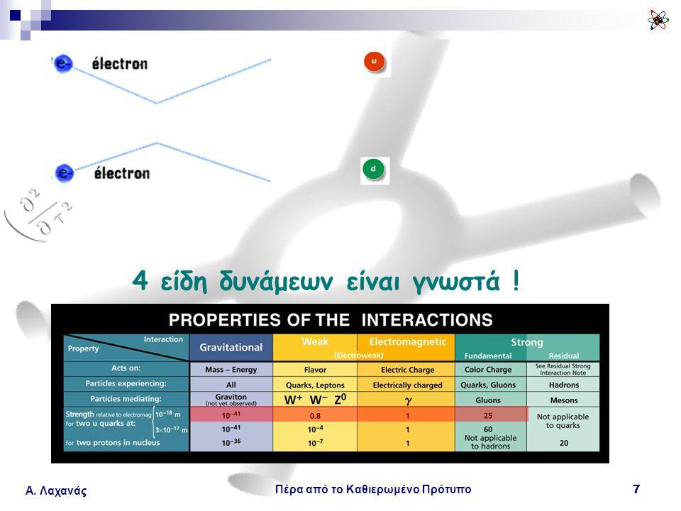 Πέρα από το Καθιερωμένο Πρότυπο 7 Α. Λαχανάς 4 είδη δυνάμεων είναι γνωστά !
