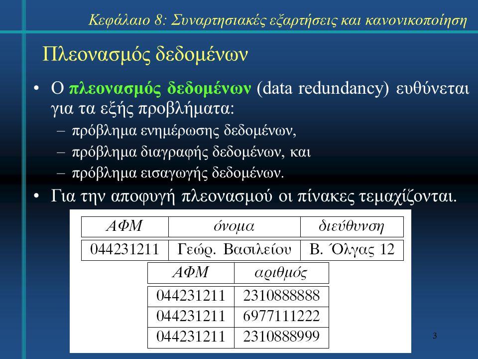 3 Πλεονασμός δεδομένων Ο πλεονασμός δεδομένων (data redundancy) ευθύνεται για τα εξής προβλήματα: –πρόβλημα ενημέρωσης δεδομένων, –πρόβλημα διαγραφής
