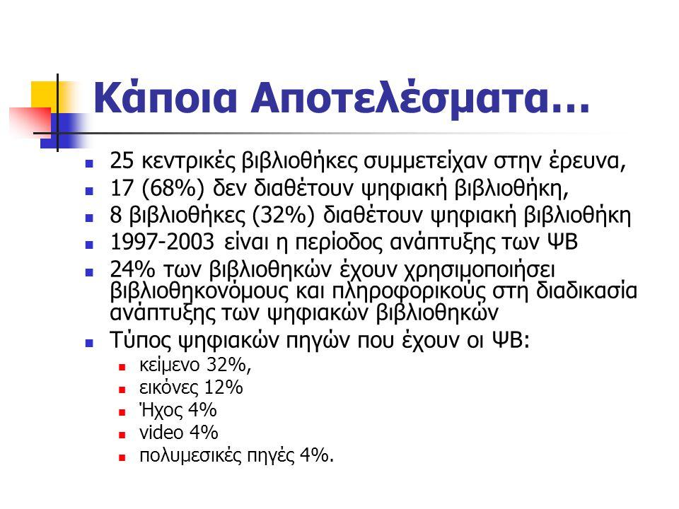 Κάποια Αποτελέσματα… 25 κεντρικές βιβλιοθήκες συμμετείχαν στην έρευνα, 17 (68%) δεν διαθέτουν ψηφιακή βιβλιοθήκη, 8 βιβλιοθήκες (32%) διαθέτουν ψηφιακή βιβλιοθήκη 1997-2003 είναι η περίοδος ανάπτυξης των ΨΒ 24% των βιβλιοθηκών έχουν χρησιμοποιήσει βιβλιοθηκονόμους και πληροφορικούς στη διαδικασία ανάπτυξης των ψηφιακών βιβλιοθηκών Τύπος ψηφιακών πηγών που έχουν οι ΨΒ: κείμενο 32%, εικόνες 12% Ήχος 4% video 4% πολυμεσικές πηγές 4%.