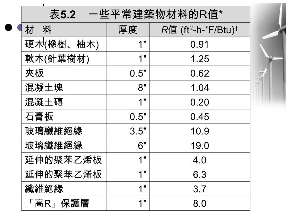 表 5.2 一些平常建築物材料的 R 值 * 材 料厚度 R 值 (ft 2 -h-˚F/Btu) † 硬木 ( 橡樹、柚木 ) 1